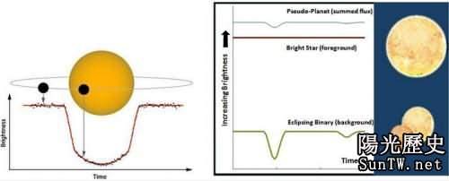 科學家開發用於鑒定「假系外行星」方法(圖)
