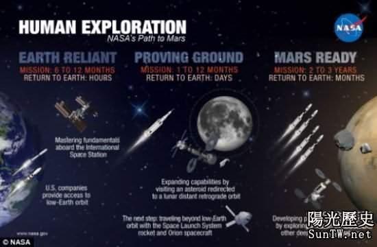 看美宇航局如何25年內送人類登上火星